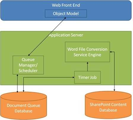 Word Automation Service Application Architecture